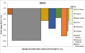 profit pool graph 2013