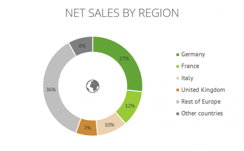 Net Sales By Region Jungheinrich Frenzel Herzing