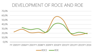 Development of ROCE and ROE