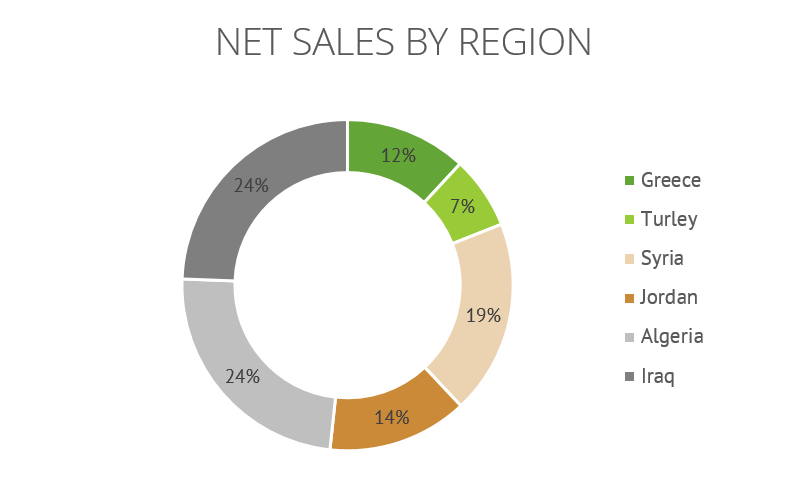 Net Sales By Region